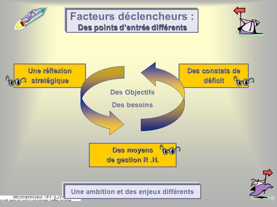 9 Une réflexion stratégique Des points dentrée différents Facteurs déclencheurs : Des points dentrée différents Des moyens de gestion R.H. Des constat