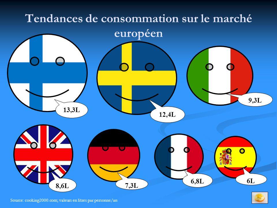 Tendances de consommation sur le marché européen Source: cooking2000.com; valeurs en litres par personne/an 13,3L 12,4L 9,3L 8,6L 7,3L 6,8L 6L