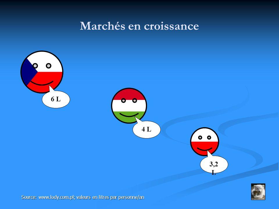 Marchés en croissance 6 L 4 L 3,2 L Source: www.lody.com.pl; valeurs en litres par personne/an