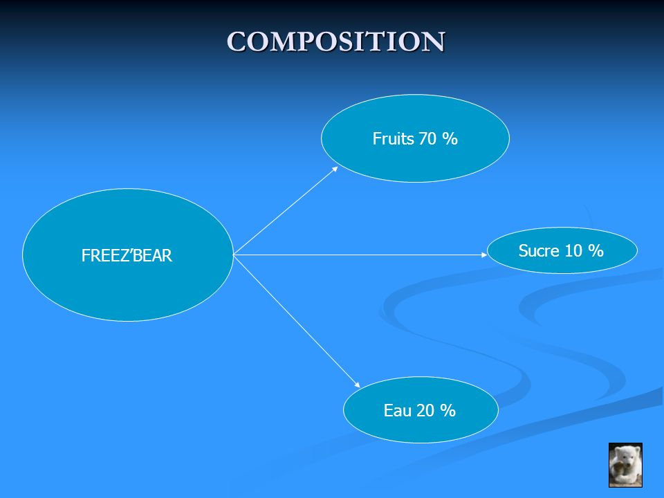 COMPOSITION COMPOSITION FREEZBEAR Fruits 70 % Eau 20 % Sucre 10 %