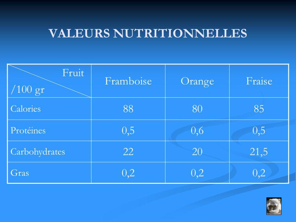 VALEURS NUTRITIONNELLES Fruit /100 gr FramboiseOrangeFraise Calories 888085 Protéines 0,50,60,5 Carbohydrates 222021,5 Gras 0,2
