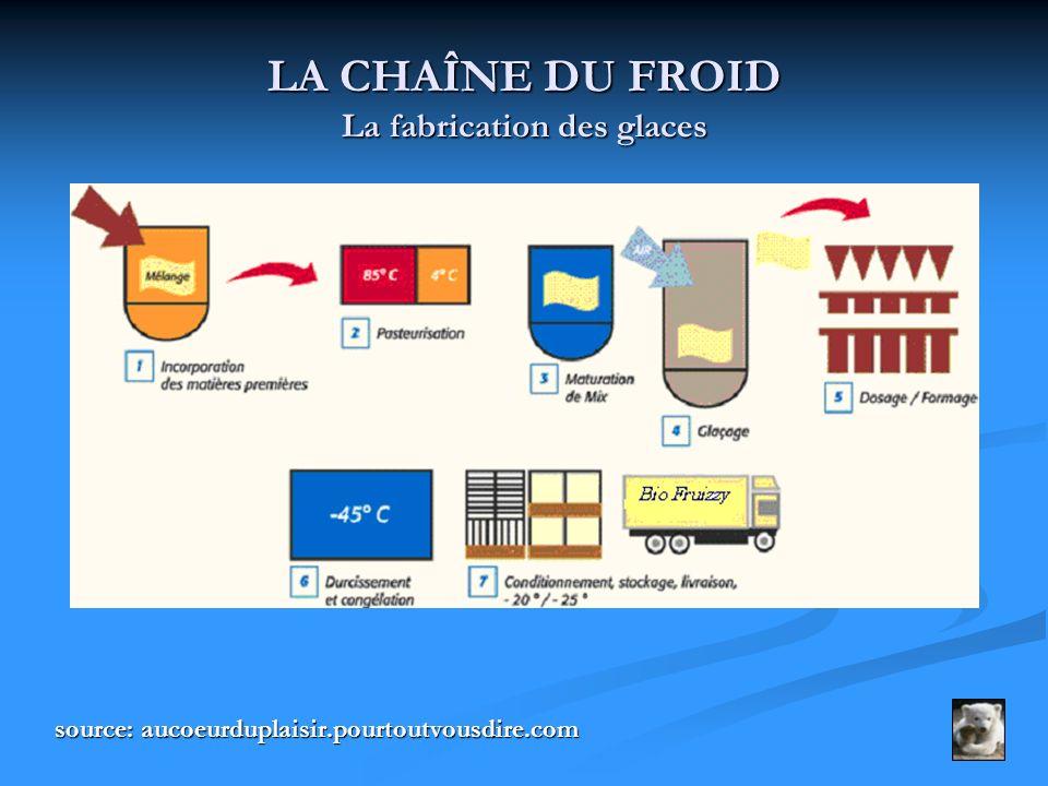 LA CHAÎNE DU FROID La fabrication des glaces source: aucoeurduplaisir.pourtoutvousdire.com