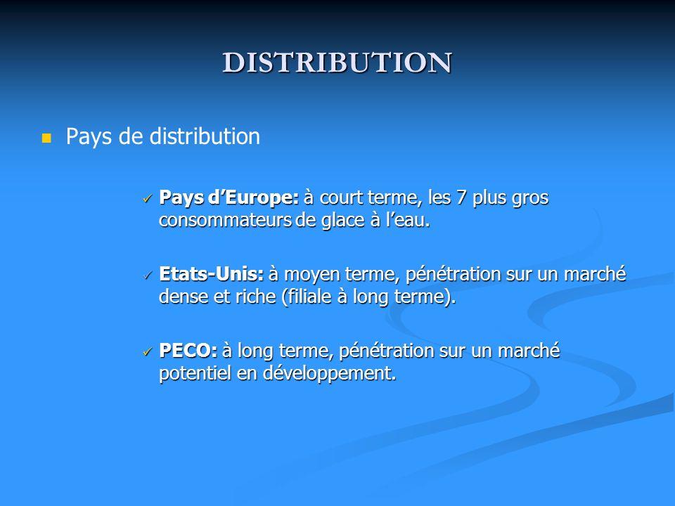 DISTRIBUTION Chaîne de distribution Chaîne de distribution Par circuit intégré: notre entreprise Fruizzy -> centrale dachat SNIW -> supermarchés -> consommateurs Distribution physique: transport par camions réfrigérés + stockage CHAÎNE DU FROID
