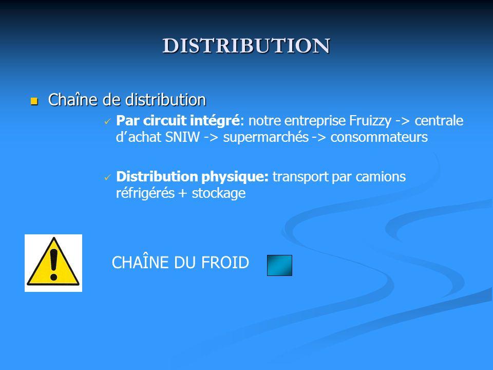 DISTRIBUTION Chaîne de distribution Chaîne de distribution Par circuit intégré: notre entreprise Fruizzy -> centrale dachat SNIW -> supermarchés -> co