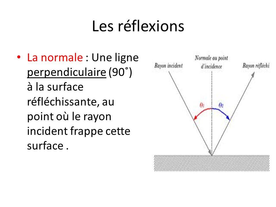 Les réflexions La normale : Une ligne perpendiculaire (90˚) à la surface réfléchissante, au point où le rayon incident frappe cette surface.