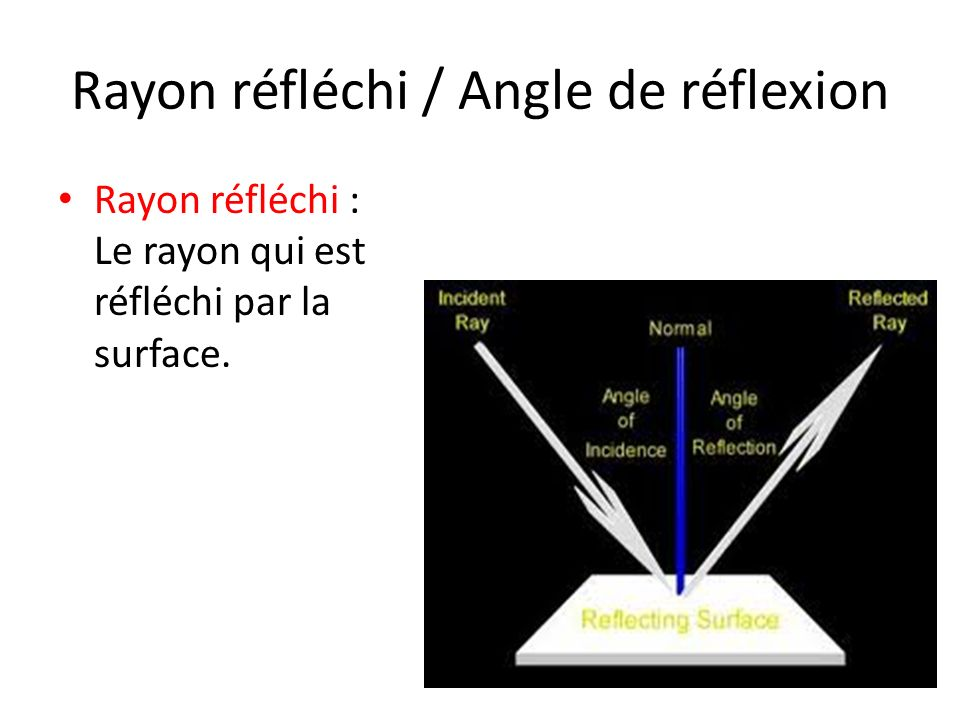 Rayon réfléchi / Angle de réflexion Rayon réfléchi : Le rayon qui est réfléchi par la surface.