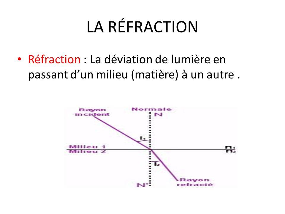 LA RÉFRACTION Réfraction : La déviation de lumière en passant dun milieu (matière) à un autre.