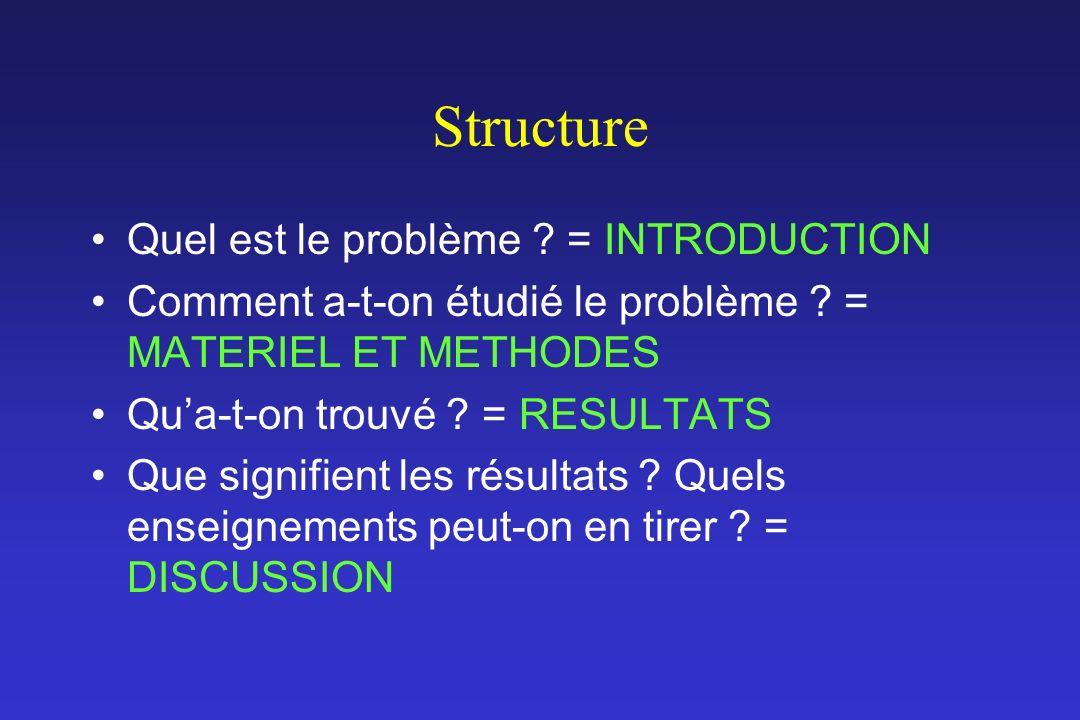 Structure Quel est le problème ? = INTRODUCTION Comment a-t-on étudié le problème ? = MATERIEL ET METHODES Qua-t-on trouvé ? = RESULTATS Que signifien