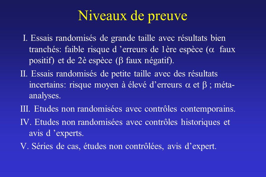 Niveaux de preuve I. Essais randomisés de grande taille avec résultats bien tranchés: faible risque d erreurs de 1ère espèce ( faux positif) et de 2è