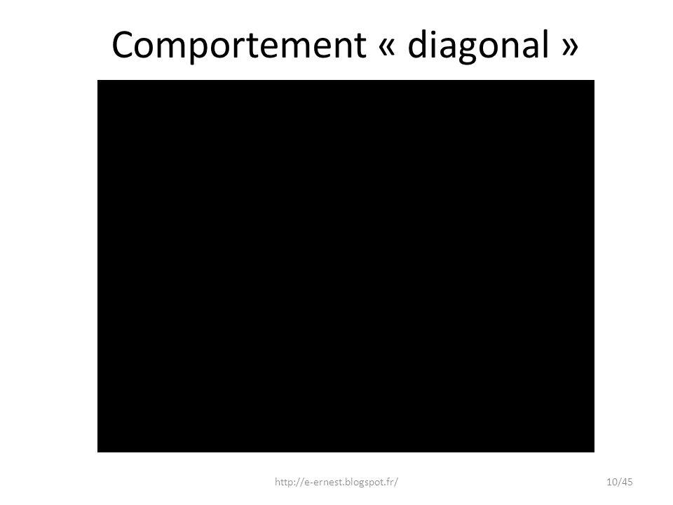 Comportement « diagonal » http://e-ernest.blogspot.fr/10/45
