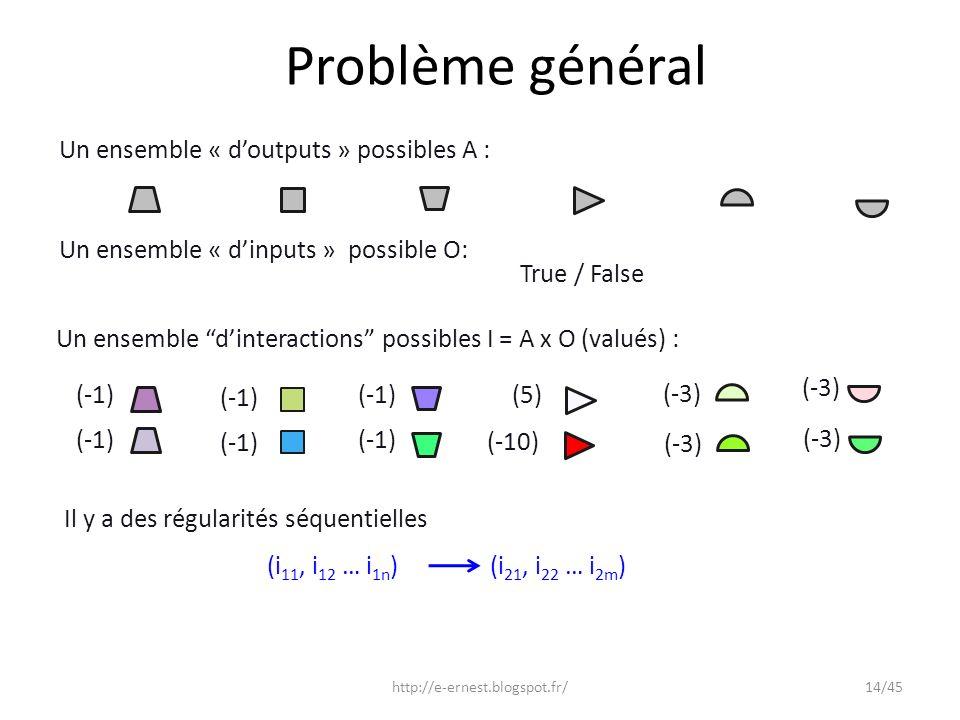 Problème général (-3) (-1) (5) (-10) Un ensemble « doutputs » possibles A : Un ensemble « dinputs » possible O: Un ensemble dinteractions possibles I