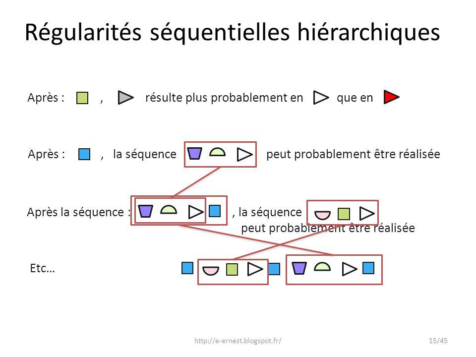 Régularités séquentielles hiérarchiques Après :, résulte plus probablement en que en http://e-ernest.blogspot.fr/15/45 Après :, la séquence peut proba