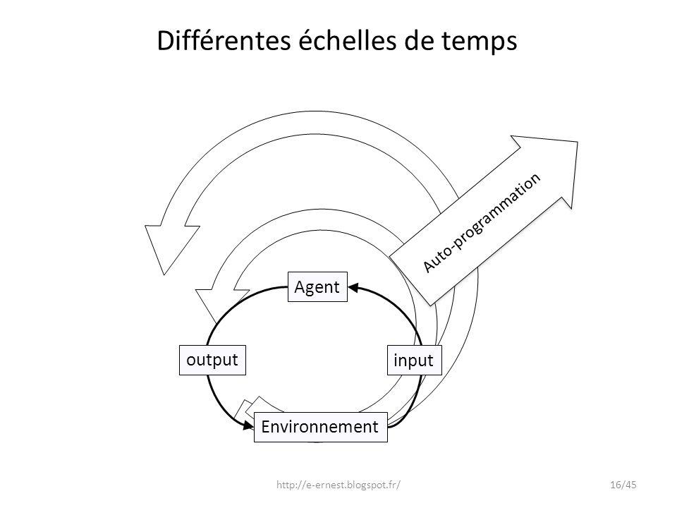 Différentes échelles de temps Environnement output input Agent Auto-programmation http://e-ernest.blogspot.fr/16/45