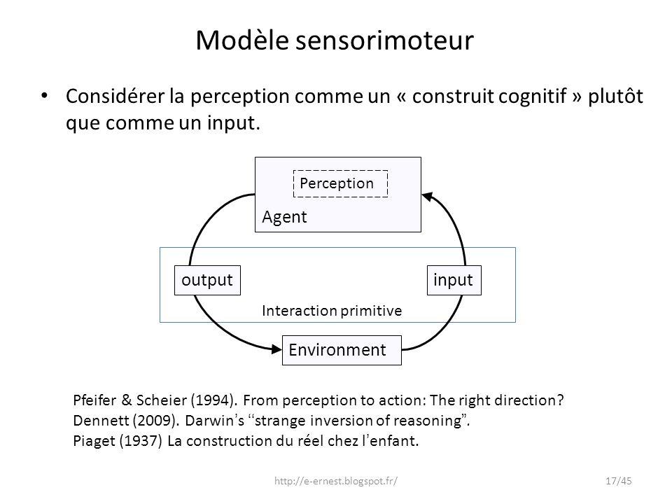 Modèle sensorimoteur Environment outputinput Agent Interaction primitive Pfeifer & Scheier (1994). From perception to action: The right direction? Den