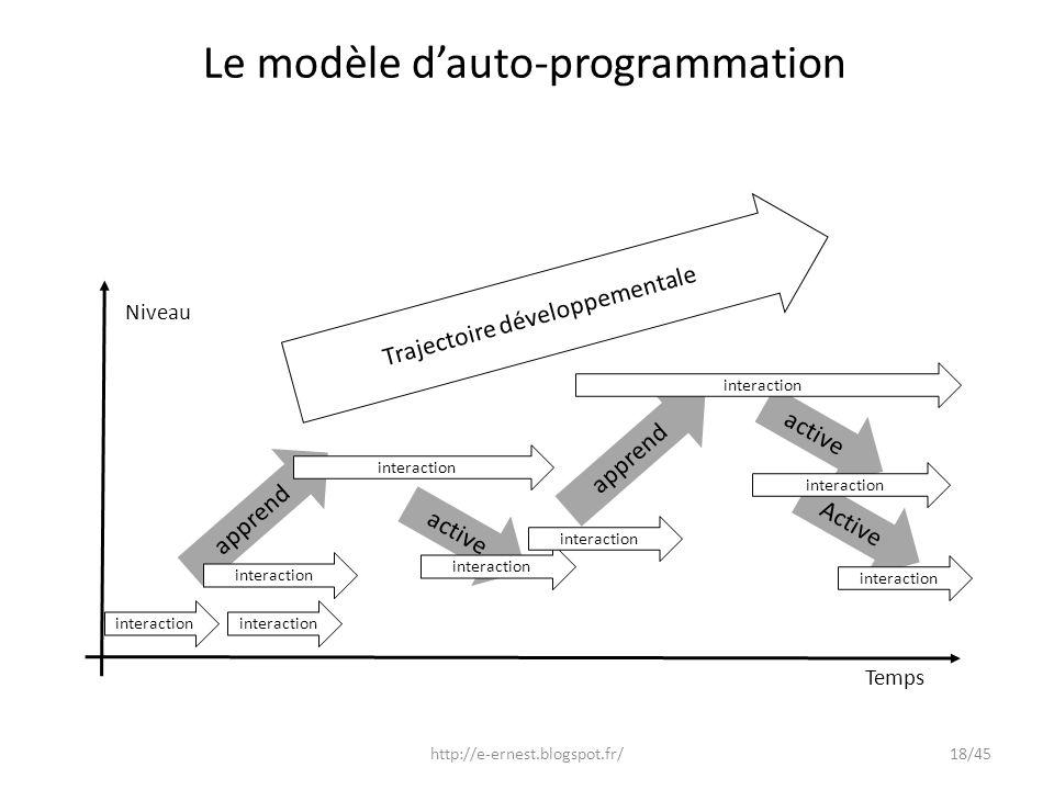 active Trajectoire développementale Active apprend interaction Temps Niveau interaction active apprend interaction Le modèle dauto-programmation inter