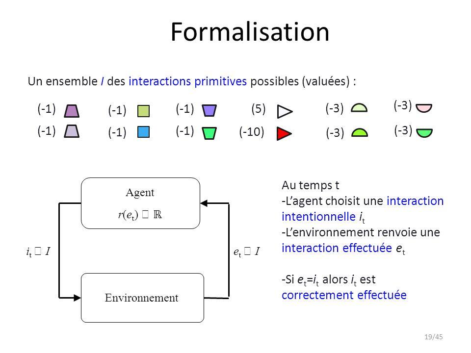 Formalisation (-3) (-1) (5) (-10) Un ensemble I des interactions primitives possibles (valuées) : (-1) (-3) http://e-ernest.blogspot.fr/ 19/45 Agent r