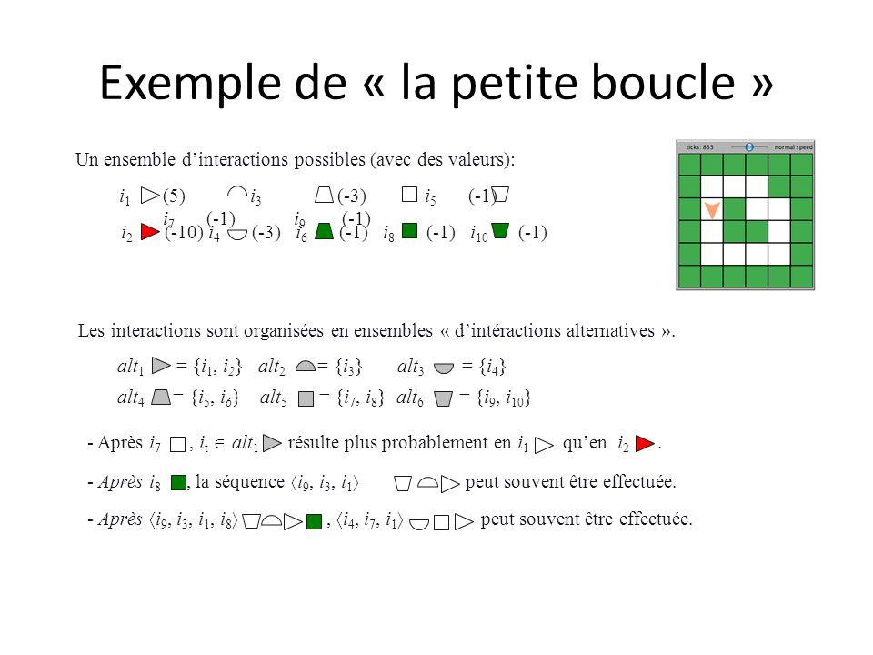Exemple de « la petite boucle » Un ensemble dinteractions possibles (avec des valeurs): i 1 (5)i 3 (-3)i 5 (-1) i 7 (-1)i 9 (-1) i 2 (-10)i 4 (-3)i 6