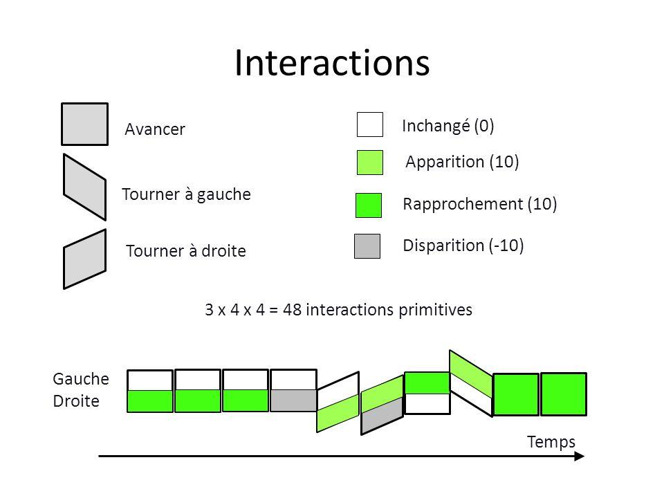 Interactions Avancer Tourner à gauche Tourner à droite Inchangé (0) Apparition (10) Rapprochement (10) Disparition (-10) Temps Gauche Droite 3 x 4 x 4