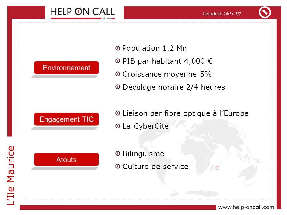 Population 1.2 Mn PIB par habitant 4,000 Croissance moyenne 5% Décalage horaire 2/4 heures Liaison par fibre optique à lEurope La CyberCité Bilinguism
