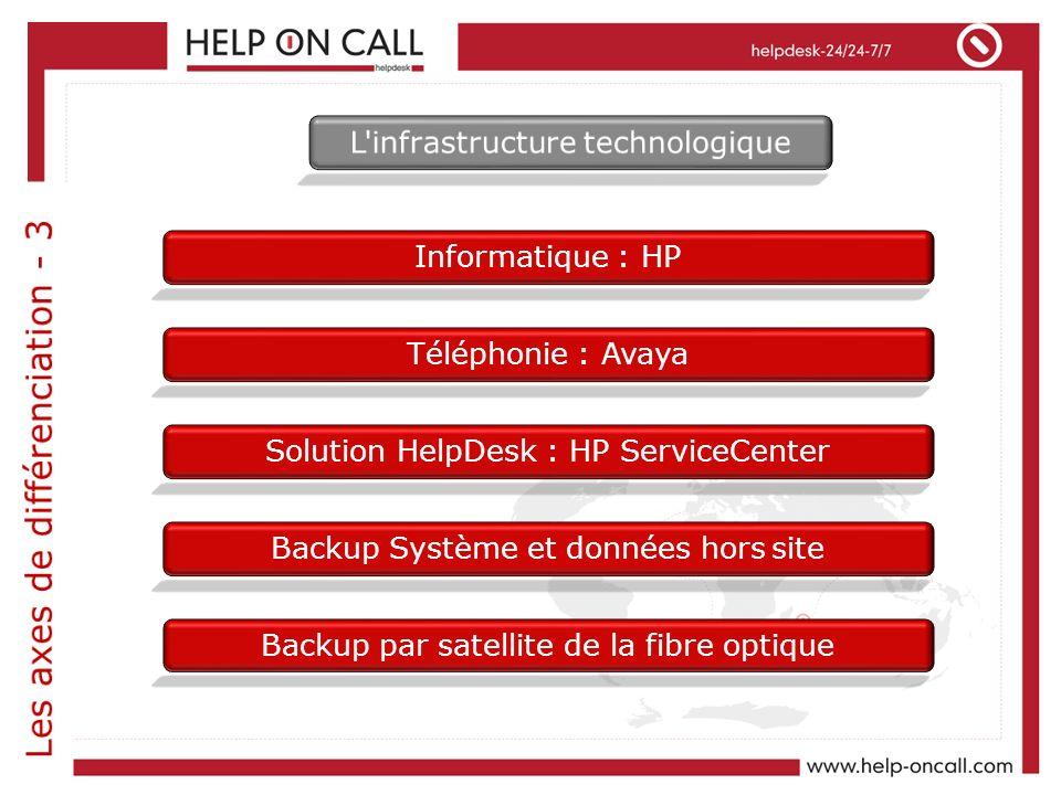 Informatique : HP Téléphonie : Avaya Solution HelpDesk : HP ServiceCenter Backup Système et données hors site Backup par satellite de la fibre optique
