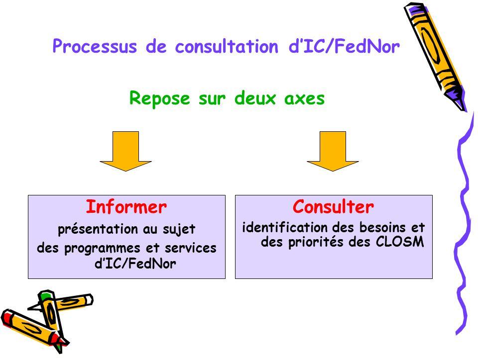 Processus de consultation dIC/FedNor Informer présentation au sujet des programmes et services dIC/FedNor Consulter identification des besoins et des priorités des CLOSM Repose sur deux axes