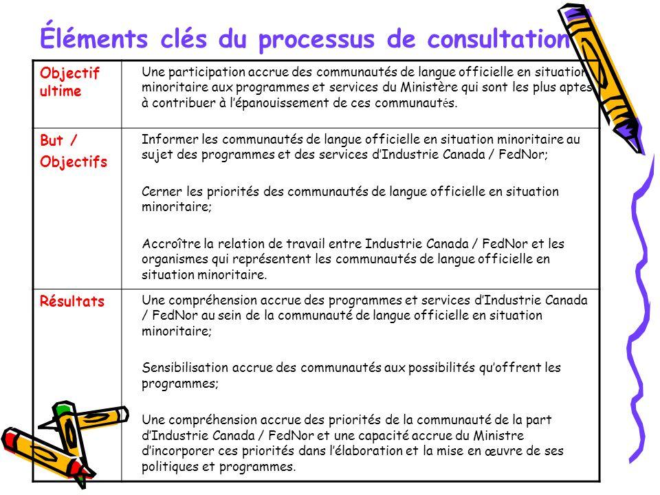 Éléments clés du processus de consultation Objectif ultime Une participation accrue des communautés de langue officielle en situation minoritaire aux programmes et services du Ministère qui sont les plus aptes à contribuer à lépanouissement de ces communaut é s.