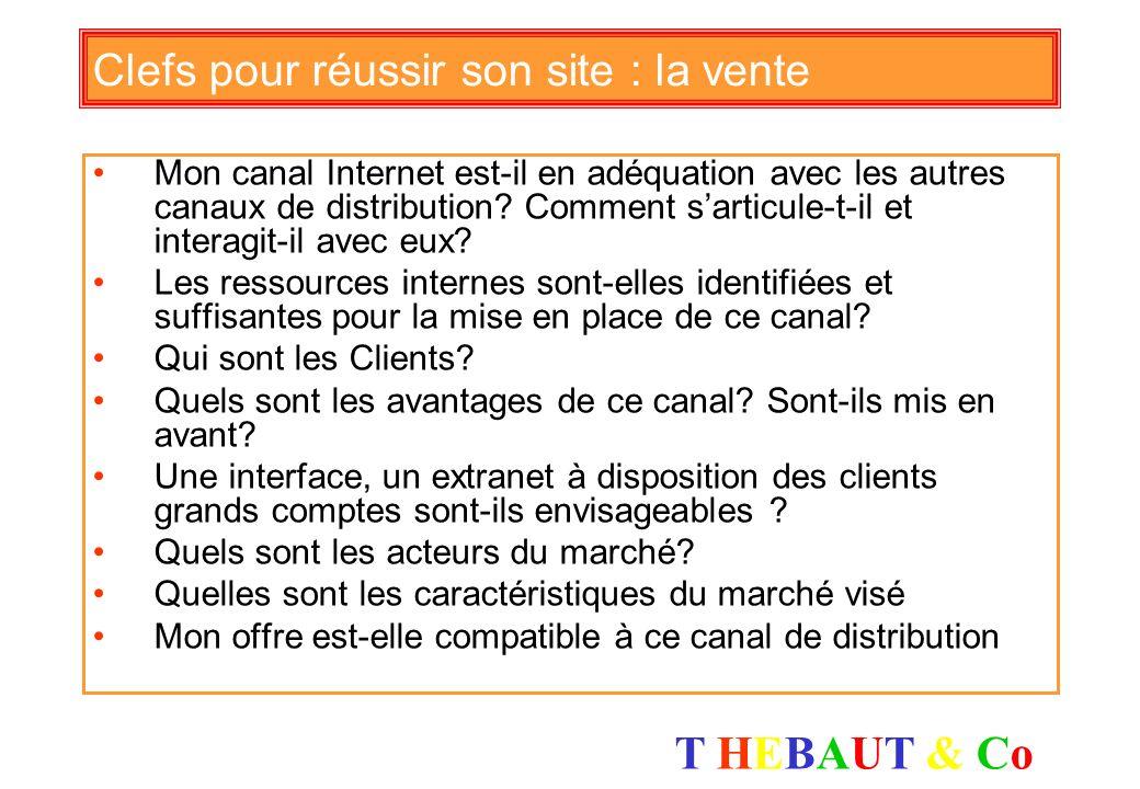T HEBAUT & CoT HEBAUT & Co Clefs pour réussir son site : les produits Mon offre est-elle publiée en ligne ? Quels produits sont mis en avant ? Mon sit