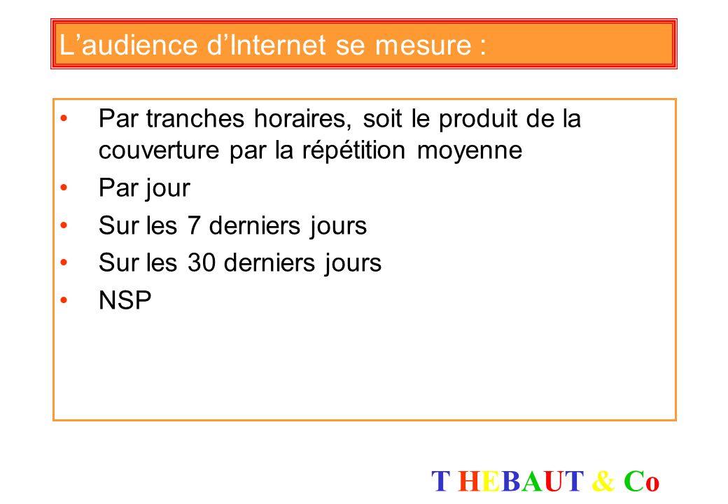 T HEBAUT & CoT HEBAUT & Co Le taux de clic moyen des bannières est : De lordre de 5 % Compris entre 1 et 5 % Inférieur à 1 % NSP
