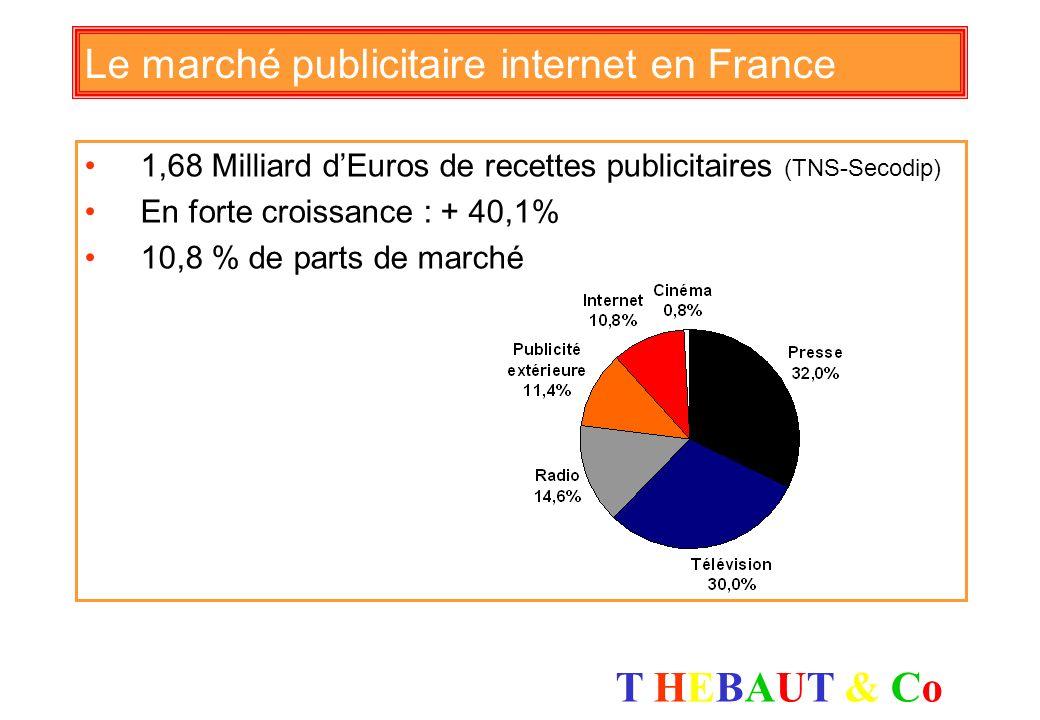 T HEBAUT & CoT HEBAUT & Co Les chiffres clés en France 30 millions dInternautes (mai 2007) 23 millions dInternautes en haut débit à domicile 11 millio