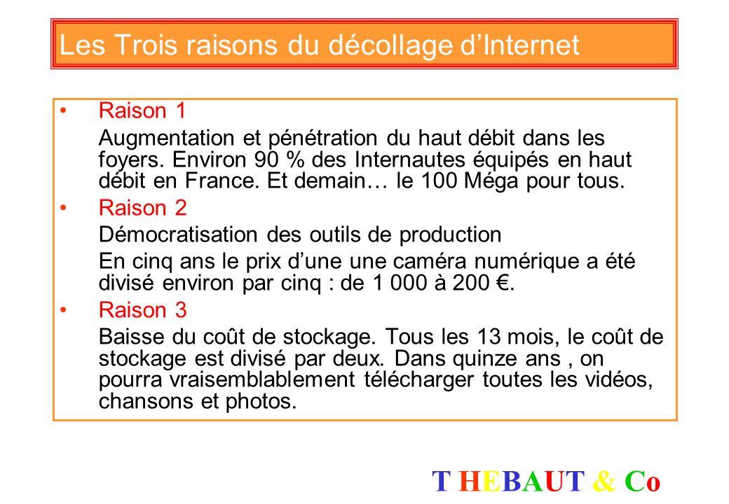 T HEBAUT & CoT HEBAUT & Co Le marché publicitaire internet en France 1,68 Milliard dEuros de recettes publicitaires (TNS-Secodip) En forte croissance