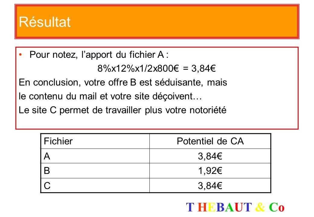 T HEBAUT & CoT HEBAUT & Co Un petit exo de rappel FichierOuvertureVisitesVentePanier A8%12%1/2800 B15%7%1/4730 C7%15%1/31100 Soit une opération de mar