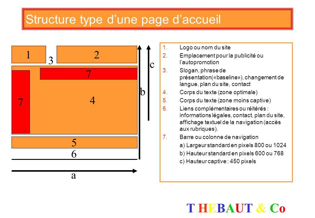 T HEBAUT & CoT HEBAUT & Co Quelques codes html utiles Insérer une image avec lien : Insérer un moteur de recherche : Mettre en gras : mon texte en gra