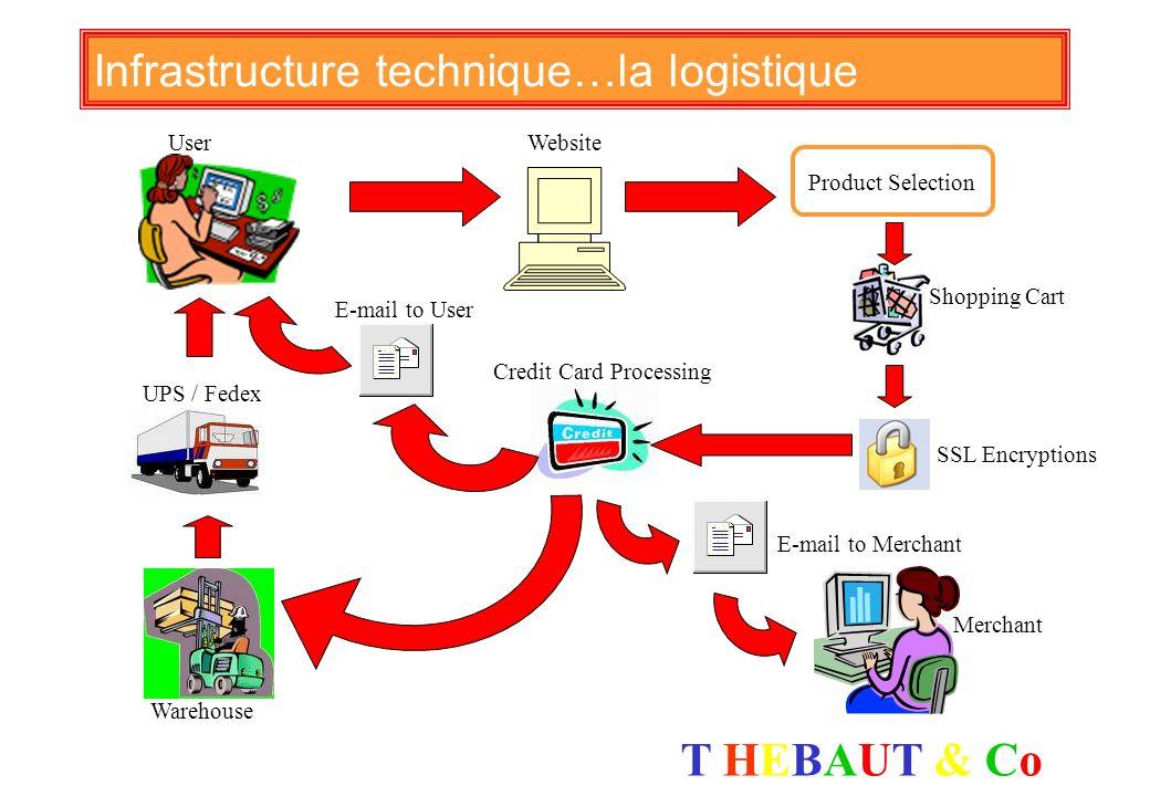 T HEBAUT & CoT HEBAUT & Co Serveur datawarehouse archivage doonnées Clients confidentialité Linfrastructure technique : les étapes Objectifs Corporati