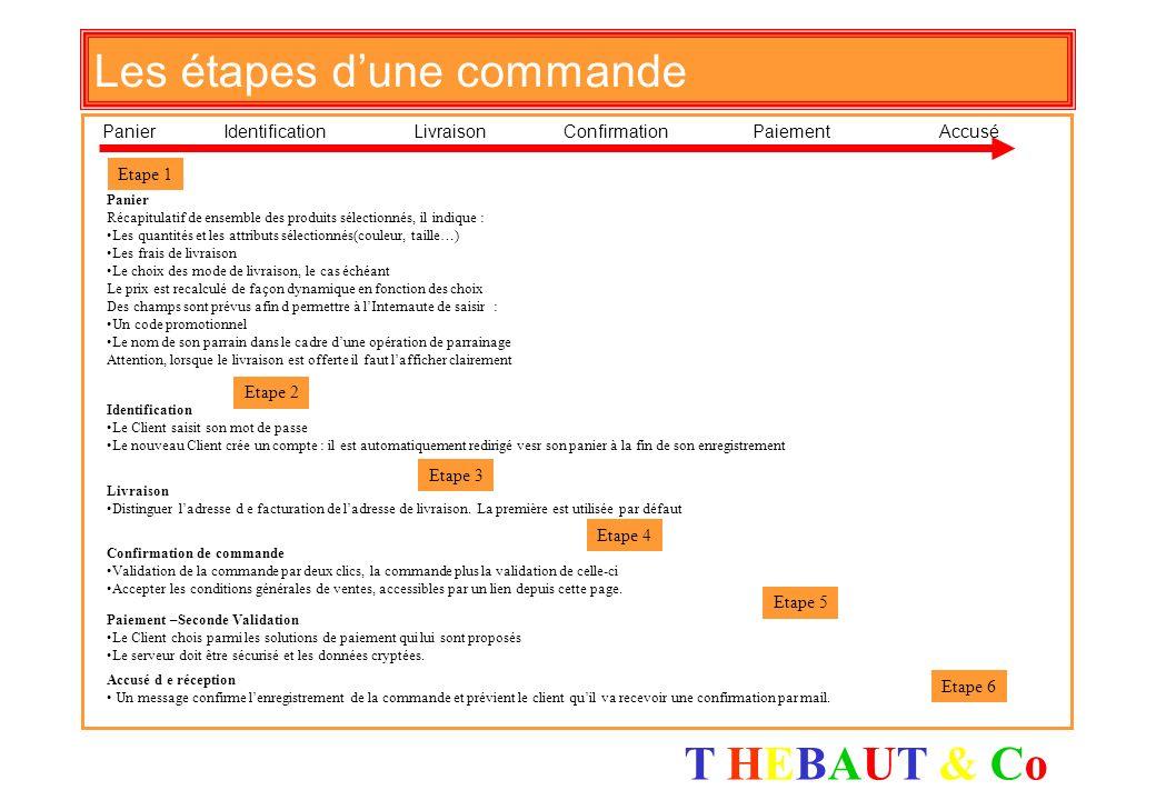 T HEBAUT & CoT HEBAUT & Co Infrastructure…une méthode dapproche Temps Valeur ajoutée 1. Analyses Révision des objectifs corporatifs Analyse du context