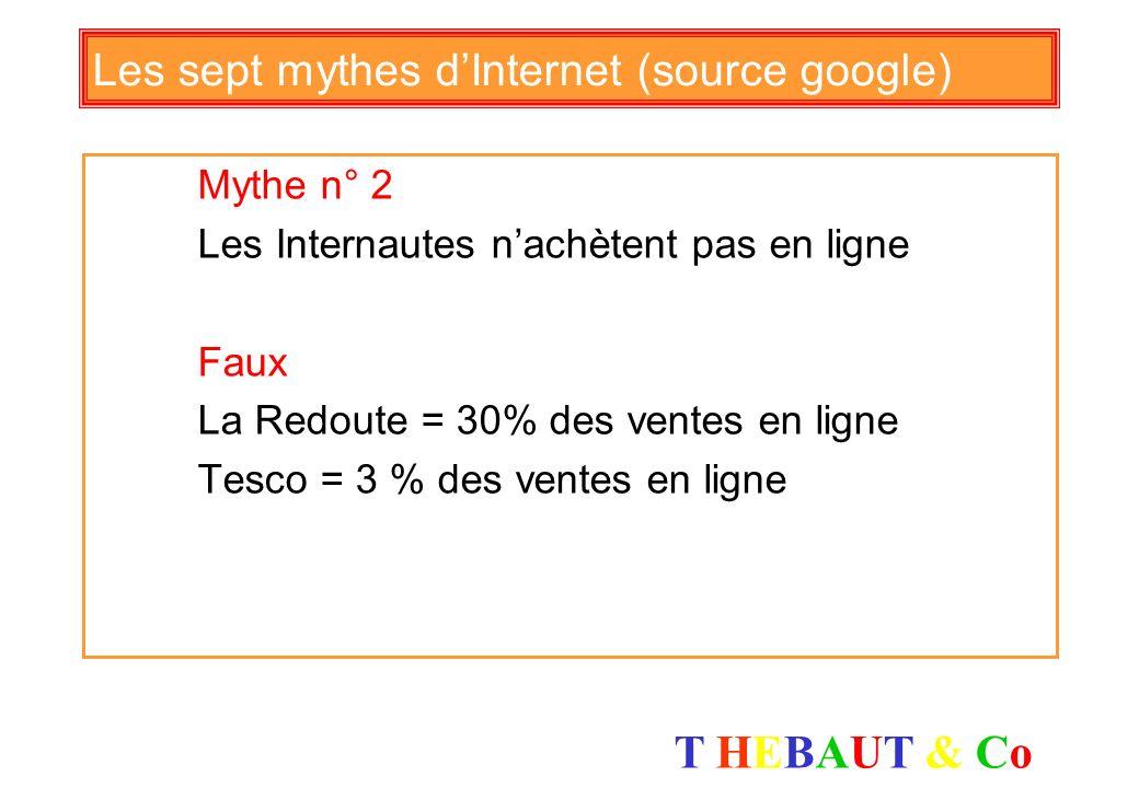 T HEBAUT & CoT HEBAUT & Co Les sept mythes dInternet (source google) Mythe n° 1 Les Internautes ne recherchent pas vos produits sur Internet Faux Le m