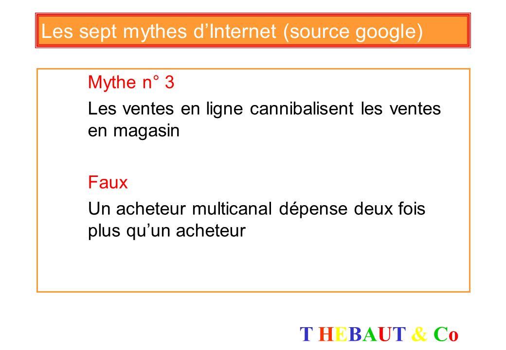T HEBAUT & CoT HEBAUT & Co Les sept mythes dInternet (source google) Mythe n° 2 Les Internautes nachètent pas en ligne Faux La Redoute = 30% des vente