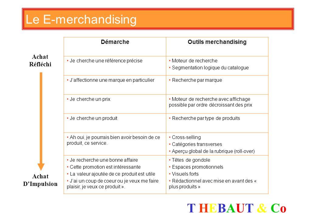 T HEBAUT & CoT HEBAUT & Co Les clés du E-merchandising E- MERCHANDISING Le bon endroit Le bon moment La bonne présentation La bonne quantité et la bon