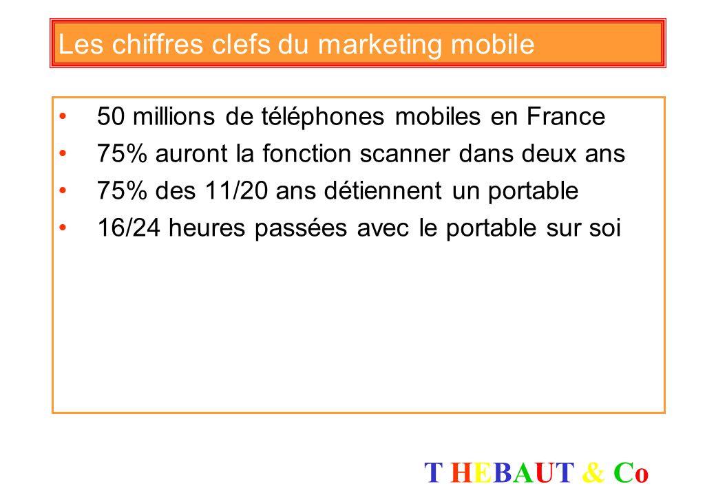 T HEBAUT & CoT HEBAUT & Co Le top 15 des moteurs de recherche ( source baromètre Xiti) Outil de Recherche% de trafic généréTendance 1 – Google85,55 %+