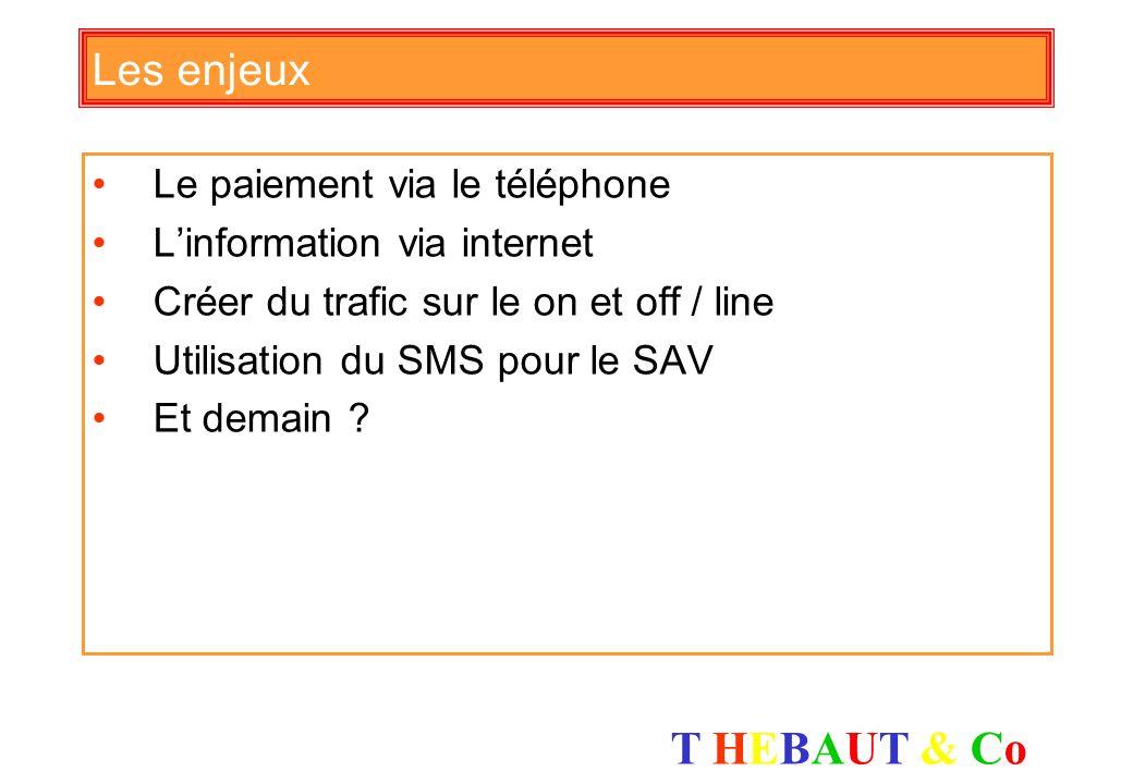 T HEBAUT & CoT HEBAUT & Co Les chiffres clefs du marketing mobile 50 millions de téléphones mobiles en France 75% auront la fonction scanner dans deux