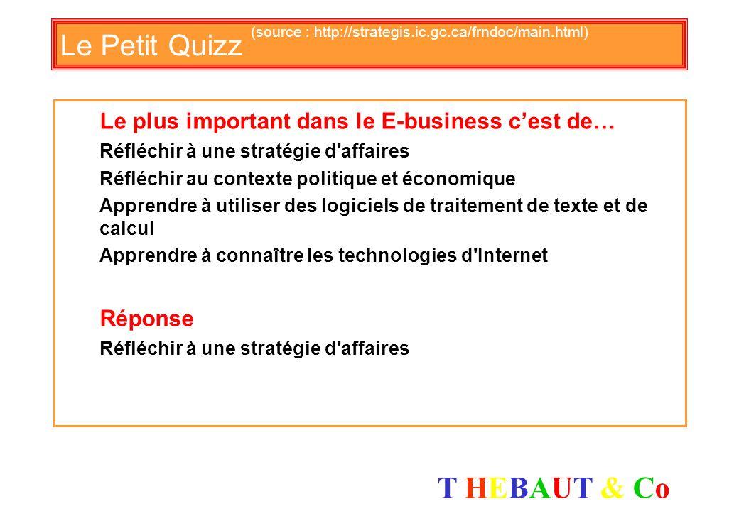 T HEBAUT & CoT HEBAUT & Co Le Petit Quizz (source : http://strategis.ic.gc.ca/frndoc/main.html) Le plus important dans le E-business cest de… Réfléchir à une stratégie d affaires Réfléchir au contexte politique et économique Apprendre à utiliser des logiciels de traitement de texte et de calcul Apprendre à connaître les technologies d Internet Réponse Réfléchir à une stratégie d affaires