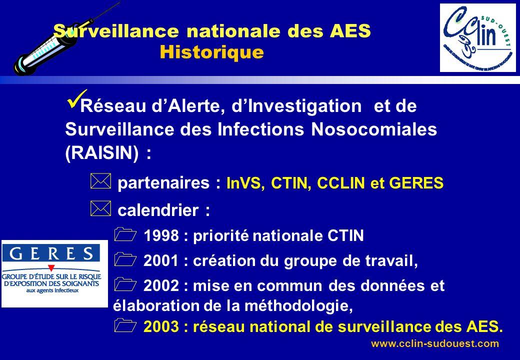 www.cclin-sudouest.com Surveillance nationale des AES Historique Réseau dAlerte, dInvestigation et de Surveillance des Infections Nosocomiales (RAISIN