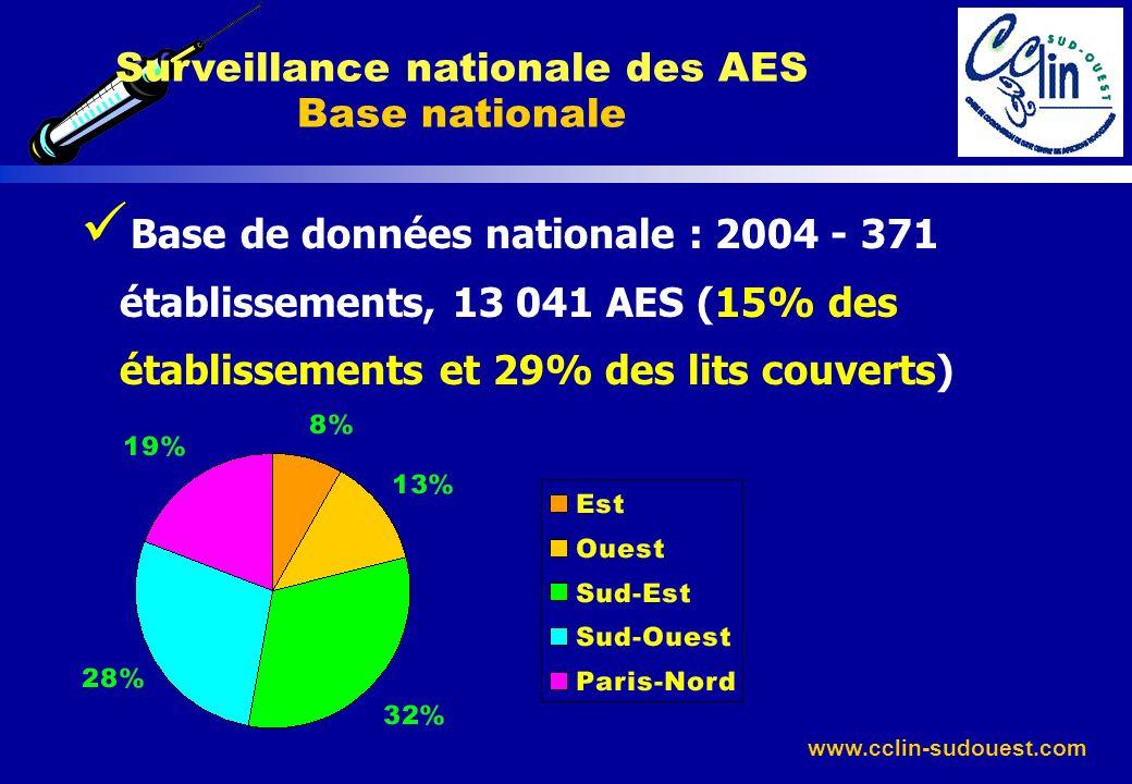 www.cclin-sudouest.com Base de données nationale : 2004 - 371 établissements, 13 041 AES (15% des établissements et 29% des lits couverts) Surveillanc