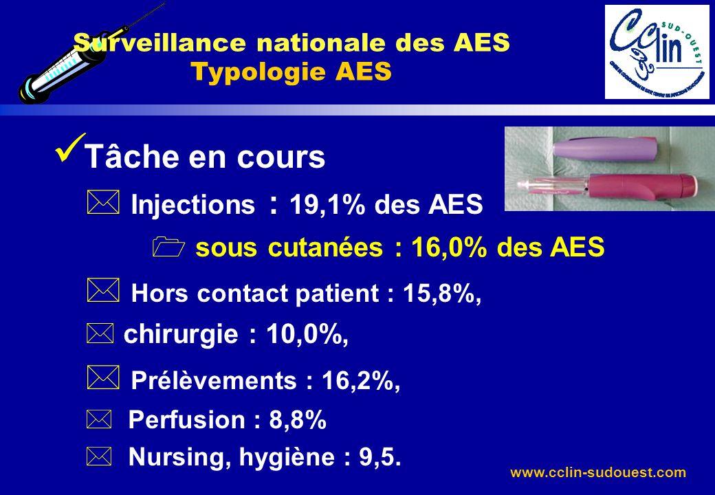 www.cclin-sudouest.com Tâche en cours * Injections : 19,1% des AES 1 sous cutanées : 16,0% des AES * Hors contact patient : 15,8%, * chirurgie : 10,0%