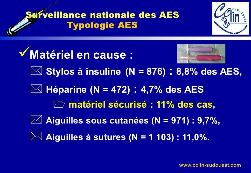 www.cclin-sudouest.com Matériel en cause : * Stylos à insuline (N = 876) : 8,8% des AES, * Héparine (N = 472) : 4,7% des AES 1 matériel sécurisé : 11%