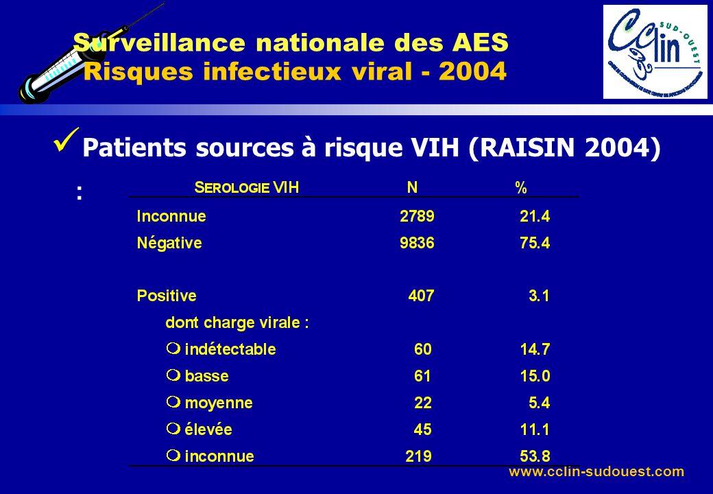 www.cclin-sudouest.com Patients sources à risque VIH (RAISIN 2004) : Surveillance nationale des AES Risques infectieux viral - 2004