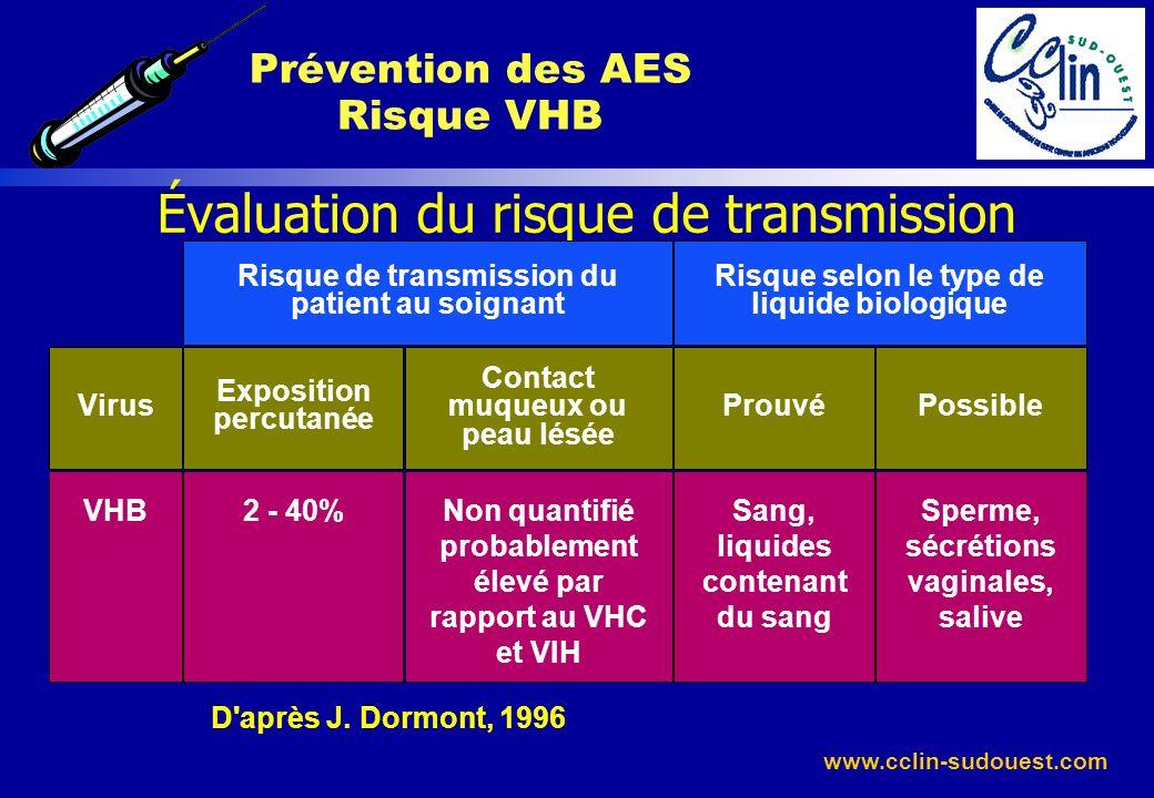 www.cclin-sudouest.com D'après J. Dormont, 1996 Évaluation du risque de transmission Virus Exposition percutanée Contact muqueux ou peau lésée Prouvé
