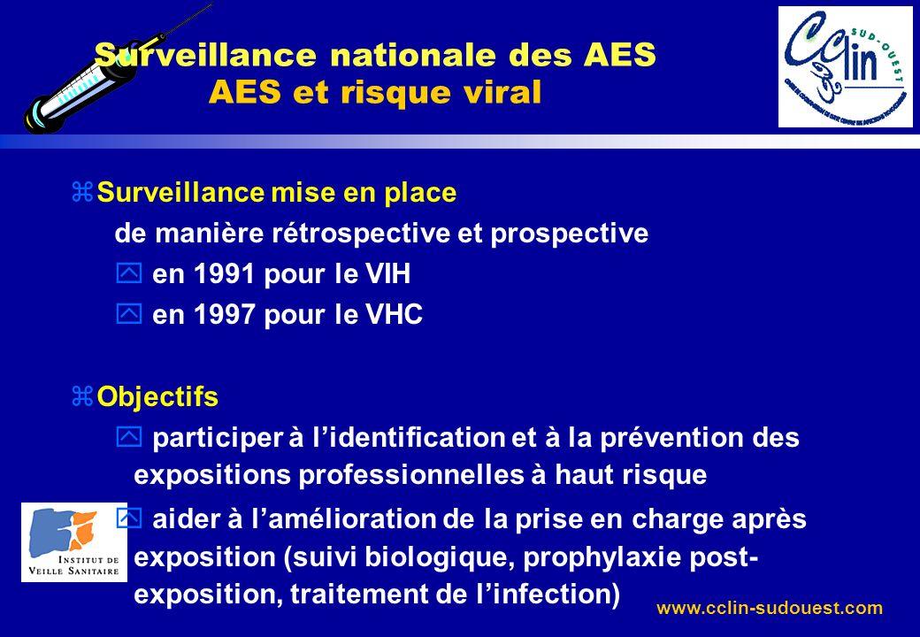 www.cclin-sudouest.com Surveillance nationale des AES AES et risque viral zSurveillance mise en place de manière rétrospective et prospective y en 199