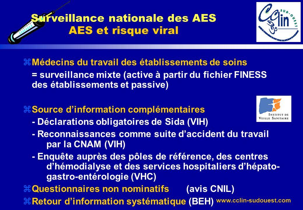 www.cclin-sudouest.com Surveillance nationale des AES AES et risque viral zMédecins du travail des établissements de soins = surveillance mixte (activ