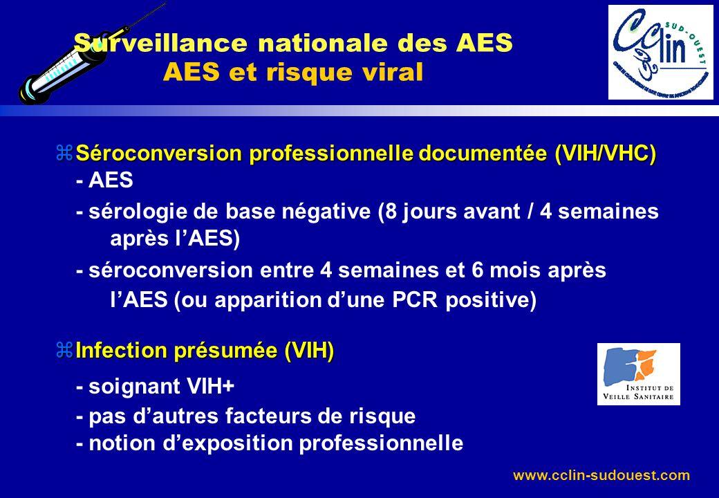 www.cclin-sudouest.com Surveillance nationale des AES AES et risque viral zSéroconversion professionnelle documentée (VIH/VHC) - AES - sérologie de ba