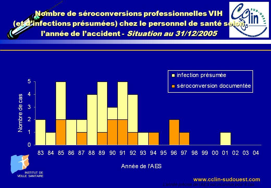 www.cclin-sudouest.com Nombre de séroconversions professionnelles VIH (et dinfections présumées) chez le personnel de santé selon lannée de laccident